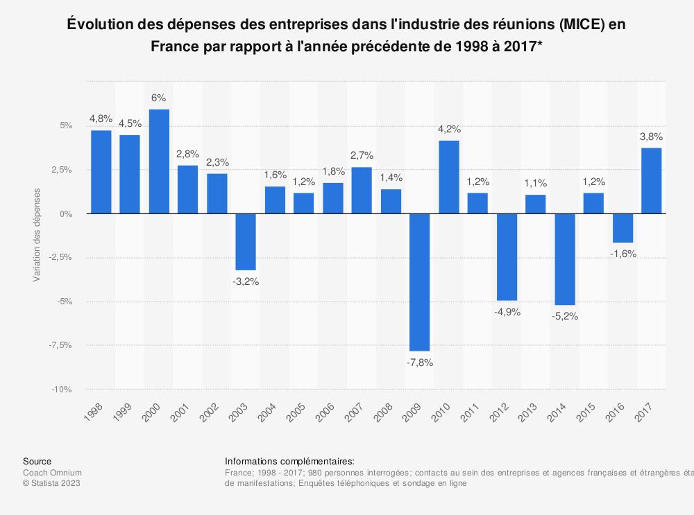 Statistique: Évolution des dépenses des entreprises dans l'industrie des réunions (MICE) en France par rapport à l'année précédente de 1998 à 2017* | Statista
