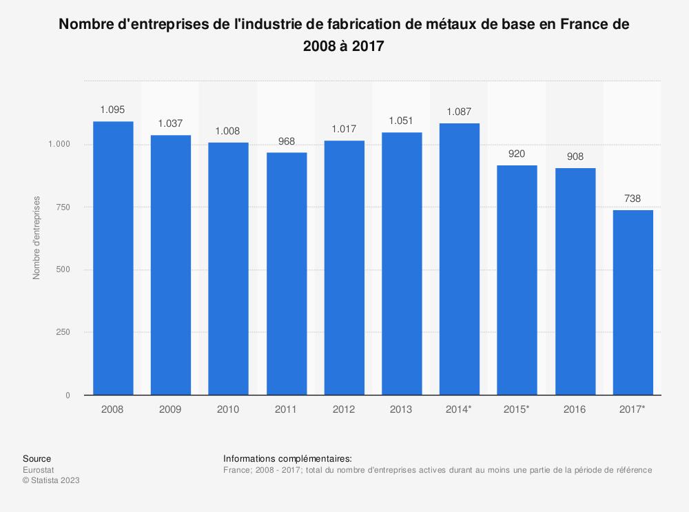 Statistique: Nombre d'entreprises de l'industrie de fabrication de métaux de base en France de 2008 à 2017 | Statista