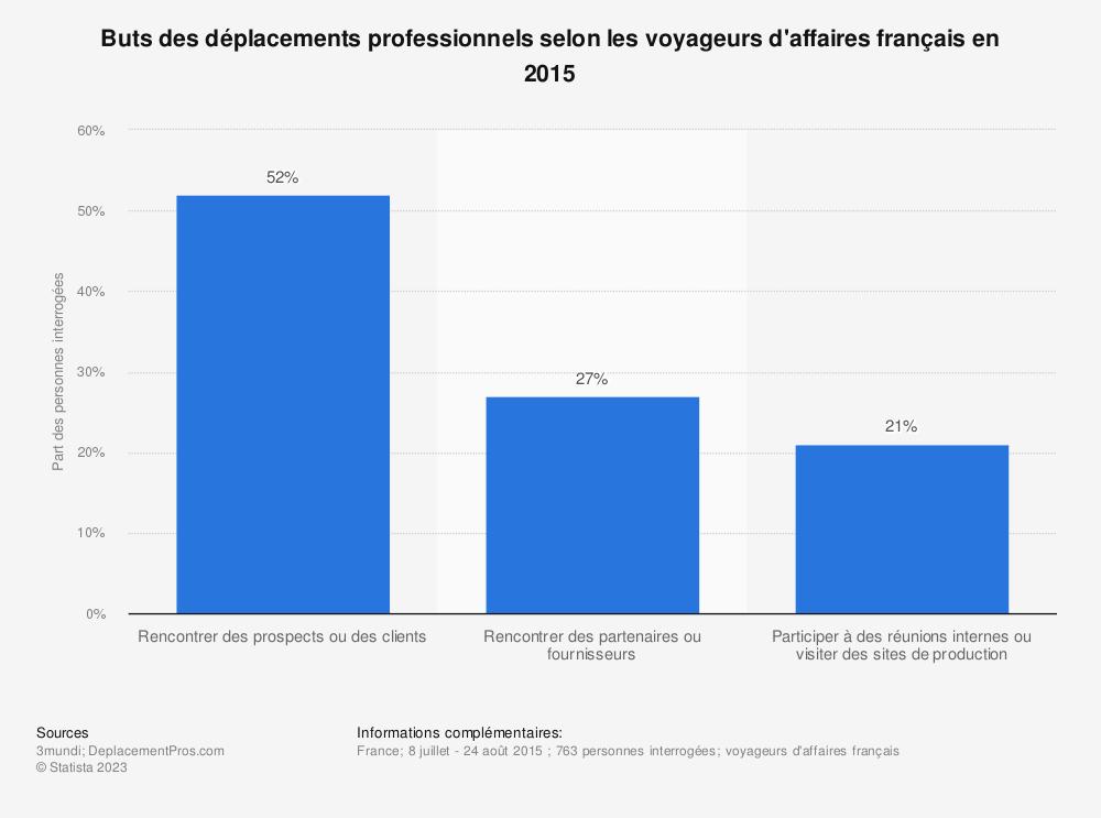 Statistique: Buts des déplacements professionnels selon les voyageurs d'affaires français en 2015 | Statista