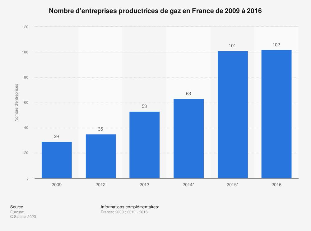 Statistique: Nombre d'entreprises productrices de gaz en France de 2009 à 2016 | Statista