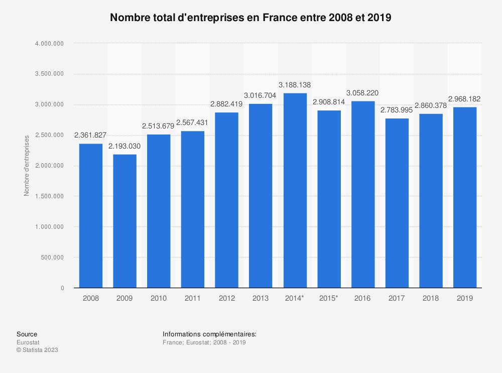 Statistique: Nombre total d'entreprises en France entre 2008 et 2017 | Statista