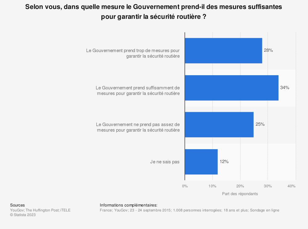 Statistique: Selon vous, dans quelle mesure le Gouvernement prend-il des mesures suffisantes pour garantir la sécurité routière? | Statista