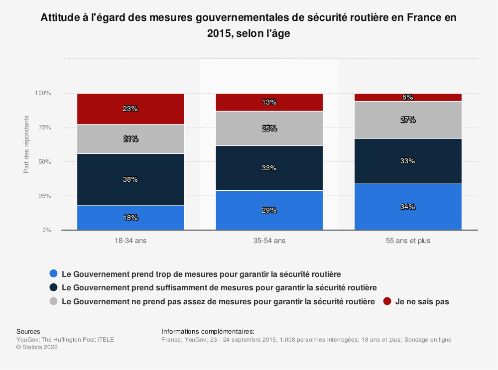 Statistique: Attitude à l'égard des mesures gouvernementales de sécurité routière en France en 2015, selon l'âge | Statista