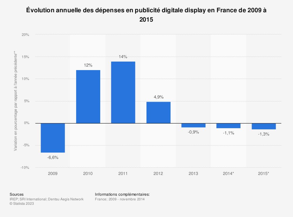 Statistique: Évolution annuelle des dépenses en publicité digitale display en France de 2009 à 2015 | Statista