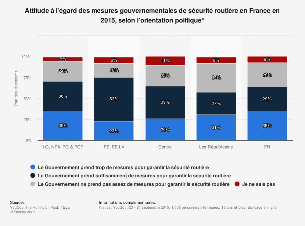 Statistique: Attitude à l'égard des mesures gouvernementales de sécurité routière en France en 2015, selon l'orientation politique* | Statista