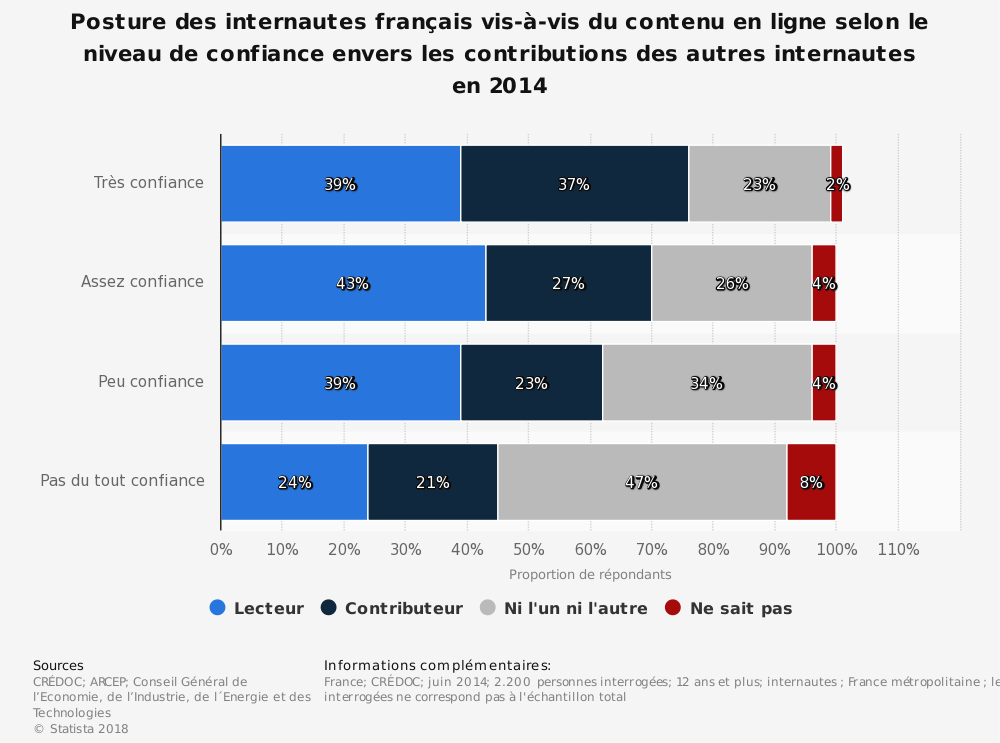 Statistique: Posture des internautes français vis-à-vis du contenu en ligne selon le niveau de confiance envers les contributions des autres internautes en 2014 | Statista