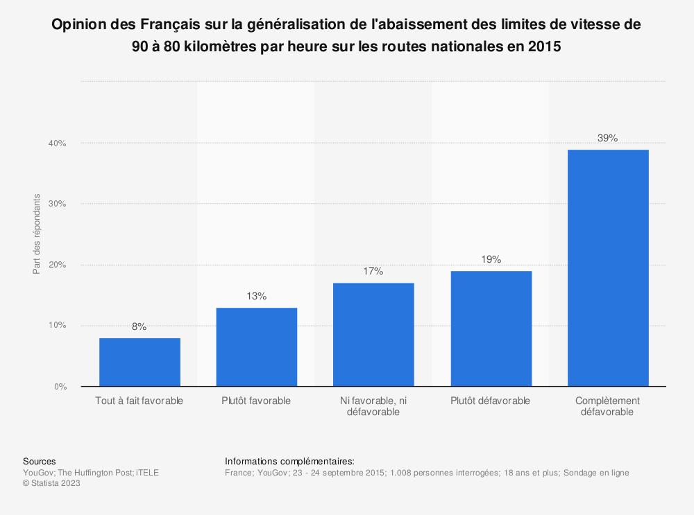 Statistique: Opinion des Français sur la généralisation de l'abaissement des limites de vitesse de 90 à 80 kilomètres par heure sur les routes nationales en 2015 | Statista