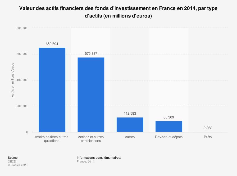 Statistique: Valeur des actifs financiers des fonds d'investissement en France en 2014, par type d'actifs (en millions d'euros) | Statista