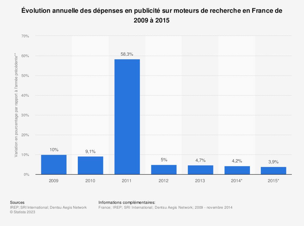 Statistique: Évolution annuelle des dépenses en publicité sur moteurs de recherche en France de 2009 à 2015 | Statista