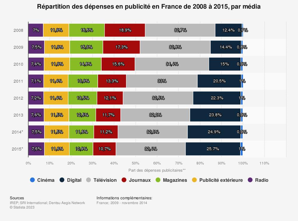 Statistique: Répartition des dépenses en publicité en France de 2008 à 2015, par média | Statista
