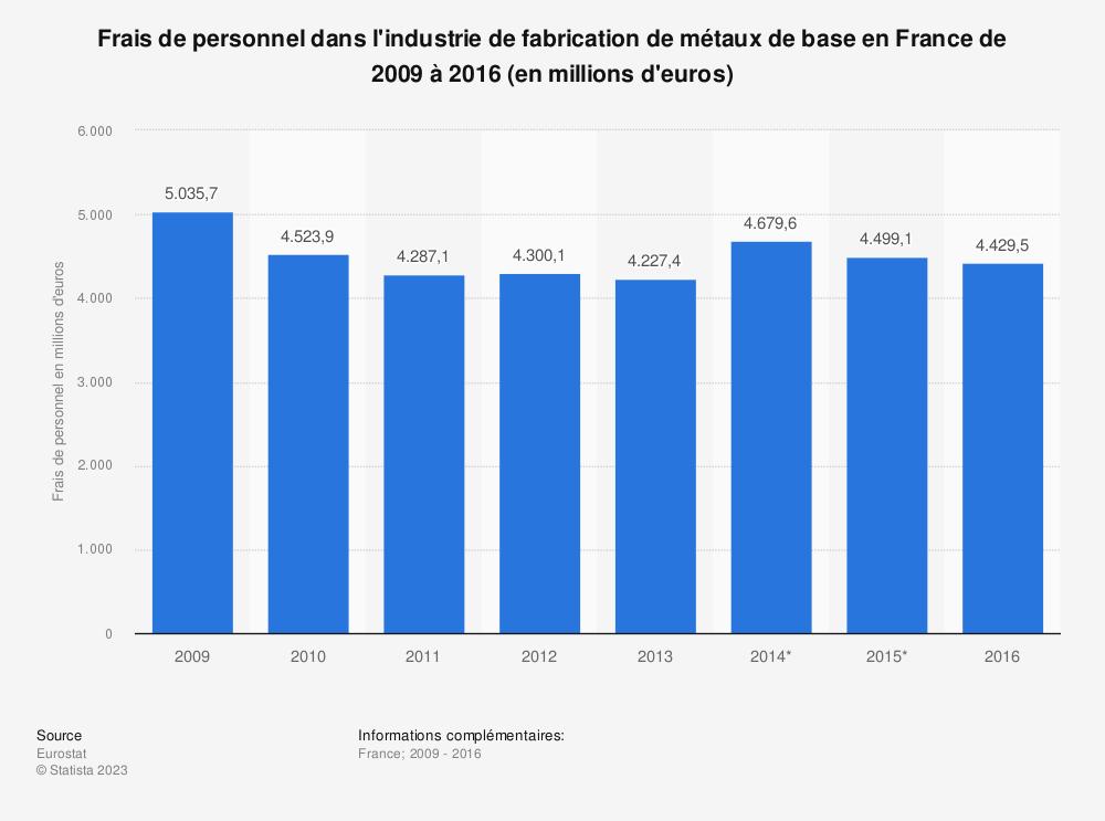 Statistique: Frais de personnel dans l'industrie de fabrication de métaux de base en France de 2009 à 2016 (en millions d'euros) | Statista