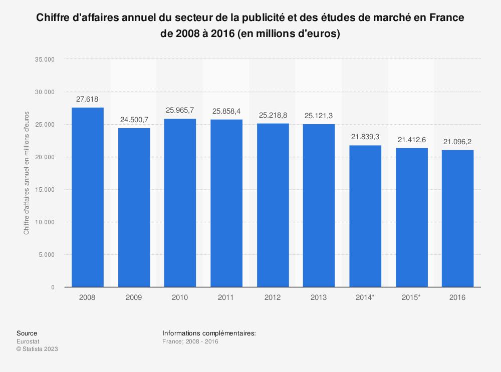 Statistique: Chiffre d'affaires annuel du secteur de la publicité et des études de marché en France de 2008 à 2016 (en millions d'euros) | Statista