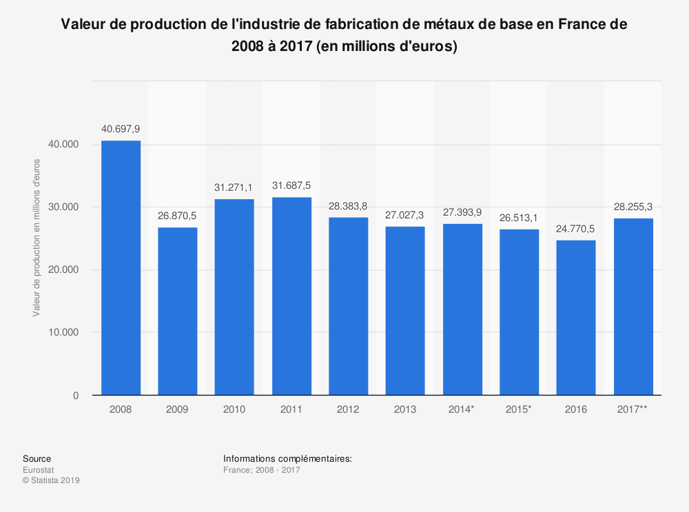 Statistique: Valeur de production de l'industrie de fabrication de métaux de base en France de 2008 à 2017 (en millions d'euros) | Statista