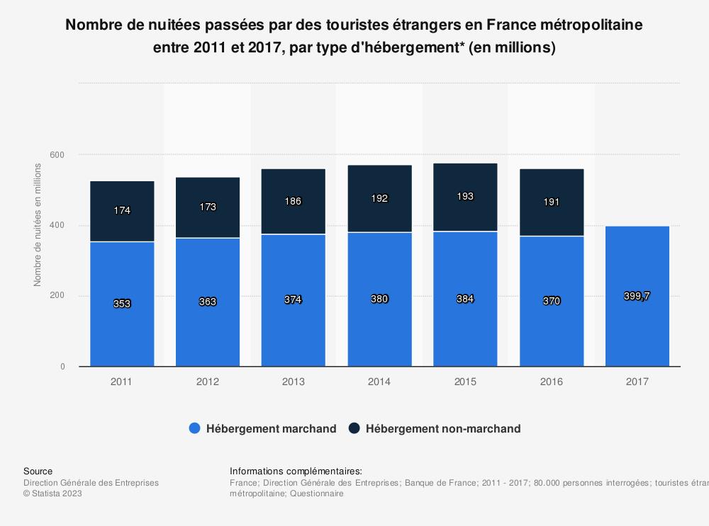 Statistique: Nombre de nuitées passées par des touristes étrangers en France métropolitaine entre 2011 et 2017, par type d'hébergement* (en millions) | Statista