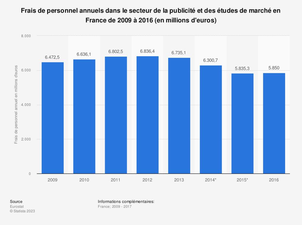 Statistique: Frais de personnel annuels dans le secteur de la publicité et des études de marché en France de 2009 à 2016 (en millions d'euros) | Statista
