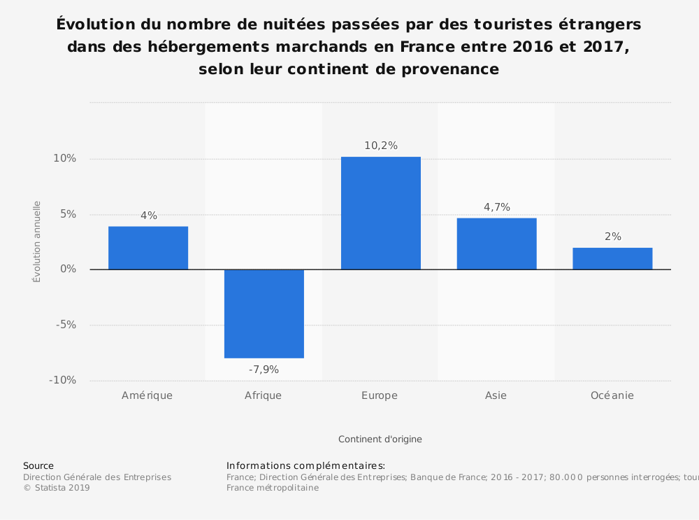 Statistique: Évolution du nombre de nuitées passées par des touristes étrangers dans des hébergements marchands en France entre 2016 et 2017, selon leur continent de provenance | Statista