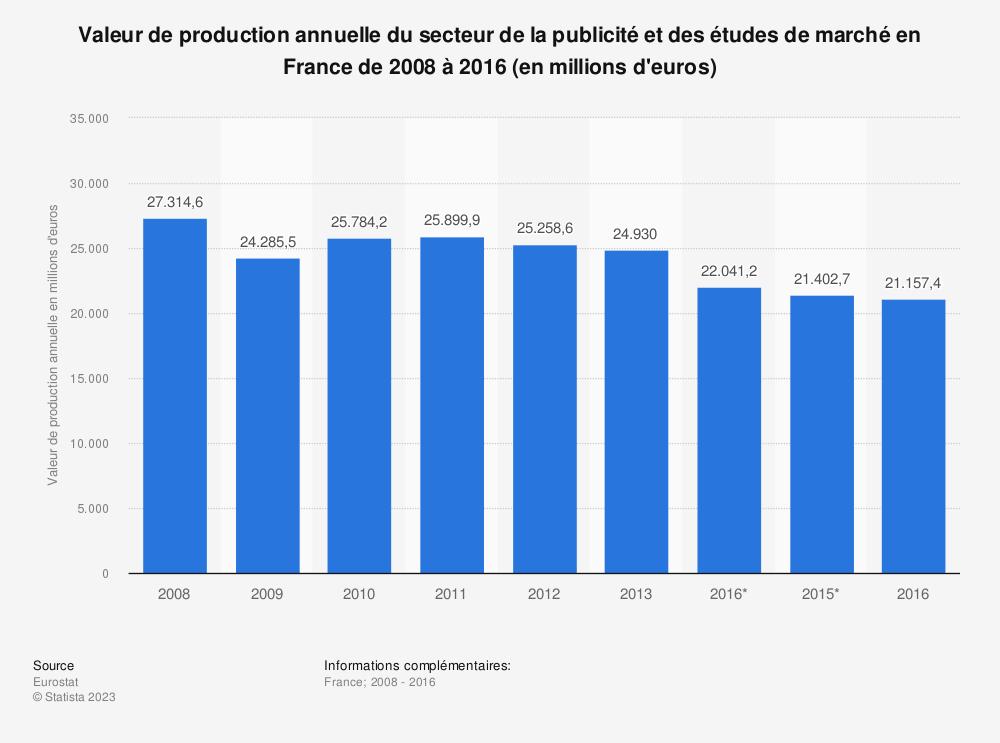 Statistique: Valeur de production annuelle du secteur de la publicité et des études de marché en France de 2008 à 2016 (en millions d'euros) | Statista