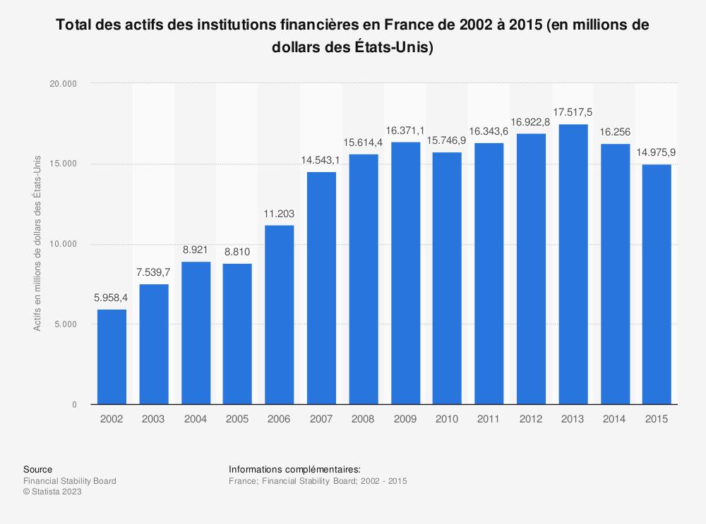 Statistique: Total des actifs des institutions financières en France de 2002 à 2015 (en millions de dollars des États-Unis) | Statista