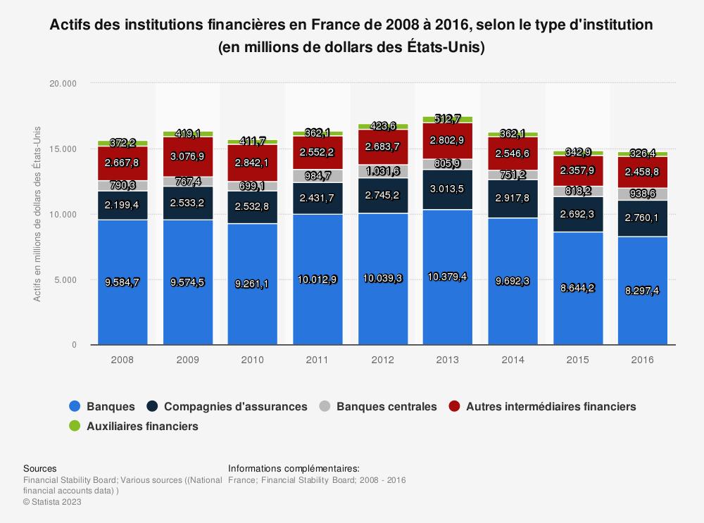 Statistique: Actifs des institutions financières en France de 2008 à 2016, selon le type d'institution (en millions de dollars des États-Unis) | Statista