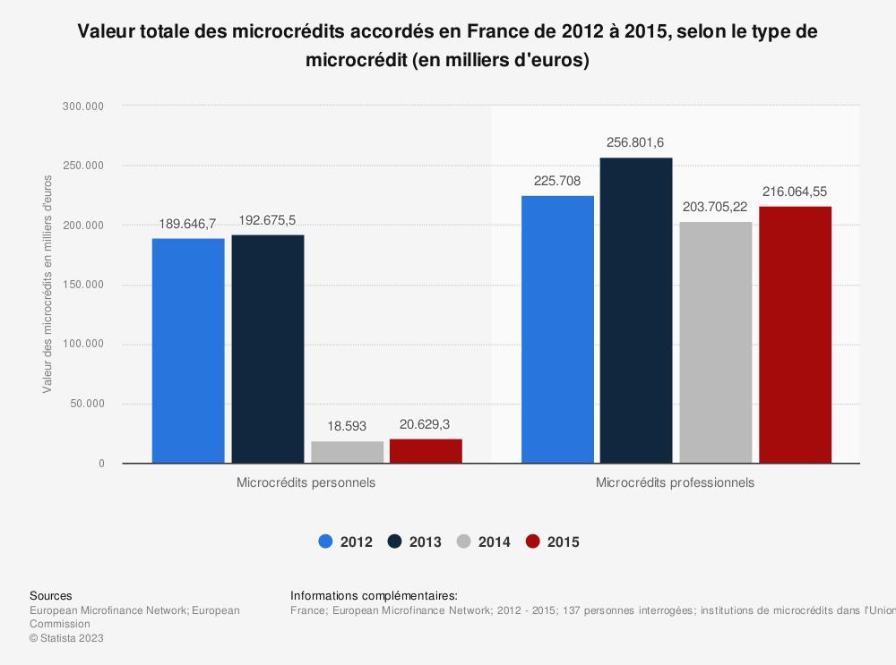 Statistique: Valeur totale des microcrédits accordés en France de 2012 à 2015, selon le type de microcrédit (en milliers d'euros) | Statista