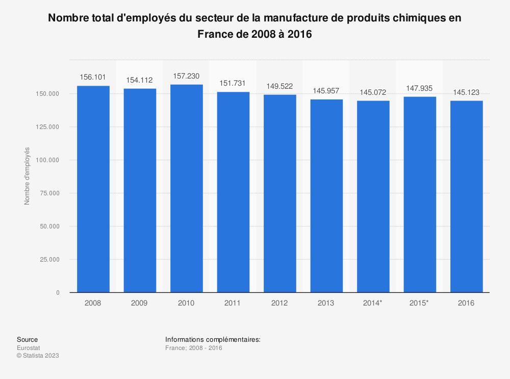 Statistique: Nombre total d'employés du secteur de la manufacture de produits chimiques en France de 2008 à 2016 | Statista