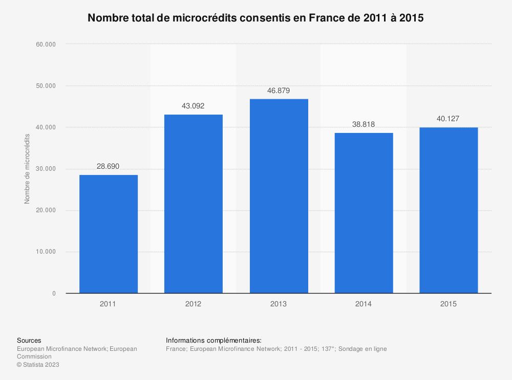 Statistique: Nombre total de microcrédits consentis en France de 2011 à 2015  | Statista