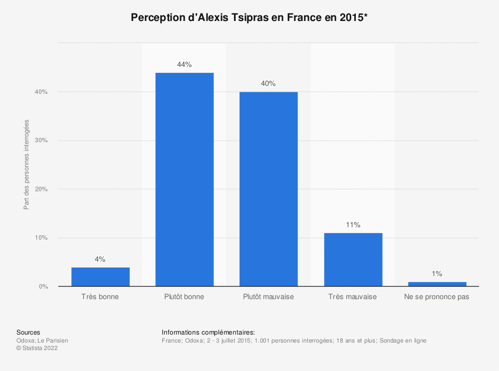 Statistique: Perception d'Alexis Tsipras en France en 2015* | Statista