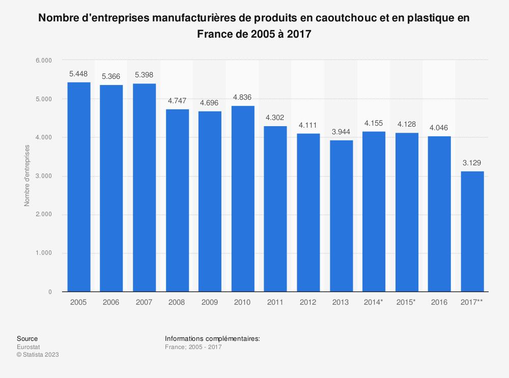 Statistique: Nombre d'entreprises manufacturières de produits en caoutchouc et en plastique en France de 2005 à 2017 | Statista