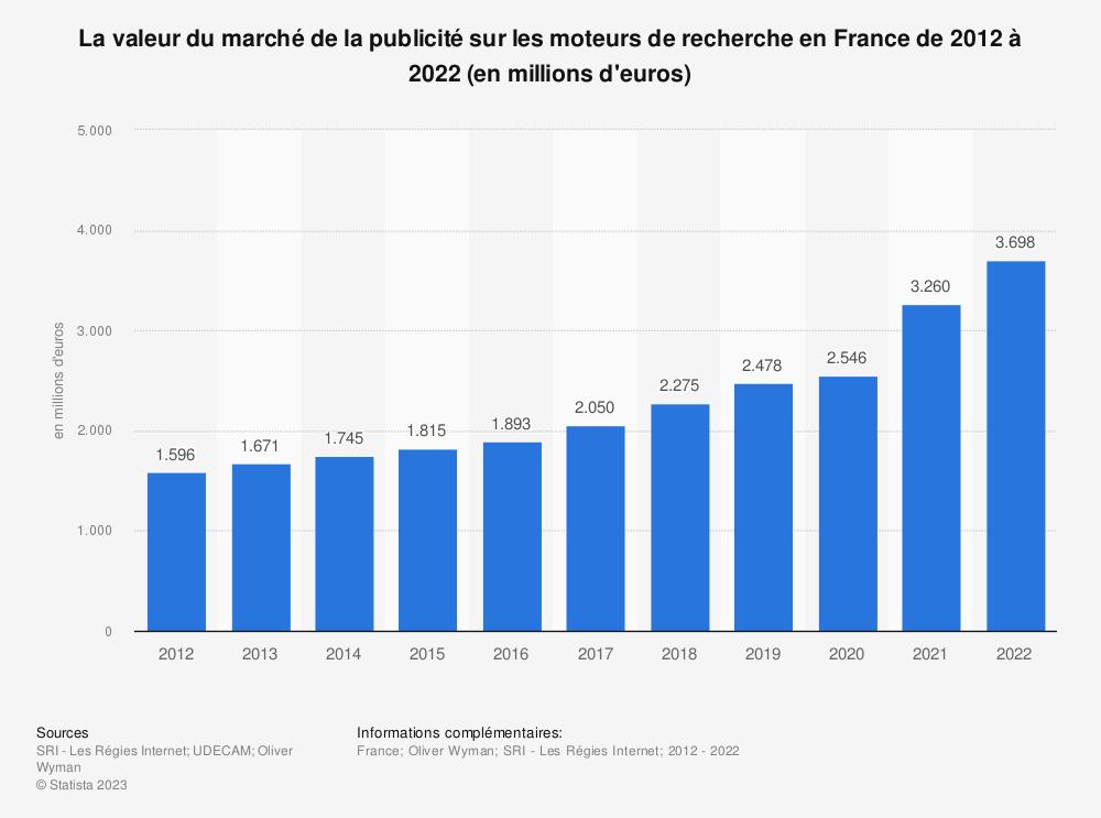 Statistique: La valeur du marché de la publicité sur les moteurs de recherche en France de 2012 à 2018 (en millions d'euros) | Statista