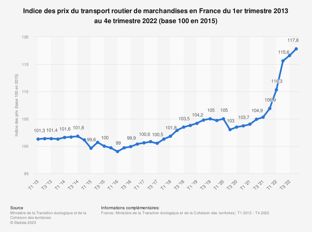 Statistique: Indice des prix du transport routier de marchandises en France du 3ème trimestre 2013 au 1er trimestre 2017 | Statista
