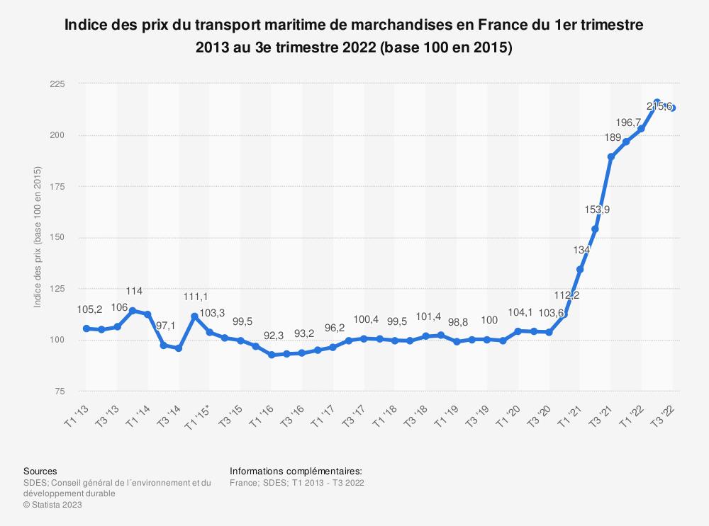 Statistique: Indice des prix du transport maritime de marchandises en France du 1er trimestre 2012 au 4ème trimestre 2018 | Statista