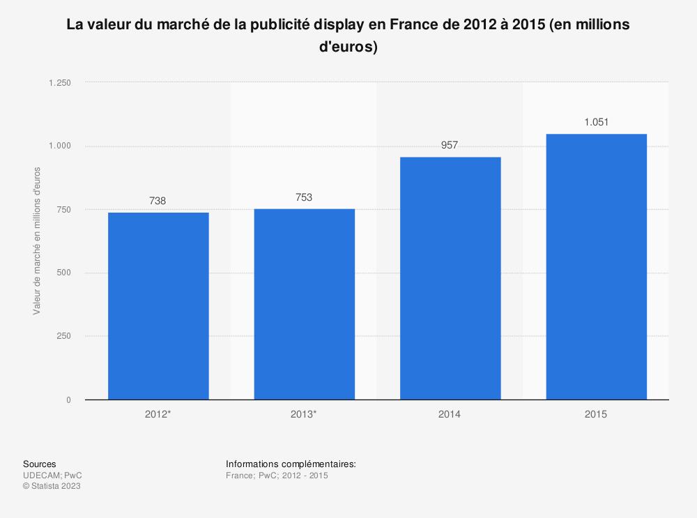 Statistique: La valeur du marché de la publicité display en France de 2012 à 2015 (en millions d'euros) | Statista