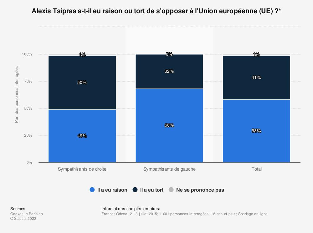 Statistique: Alexis Tsipras a-t-il eu raison ou tort de s'opposer à l'Union européenne (UE) ?* | Statista