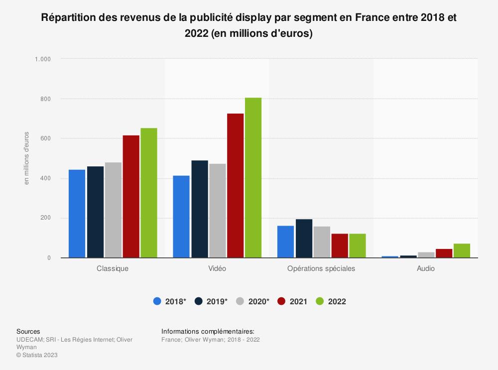 Statistique: Les revenus de la publicité display en France en 2014 et 2018, par segment (en millions d'euros) | Statista