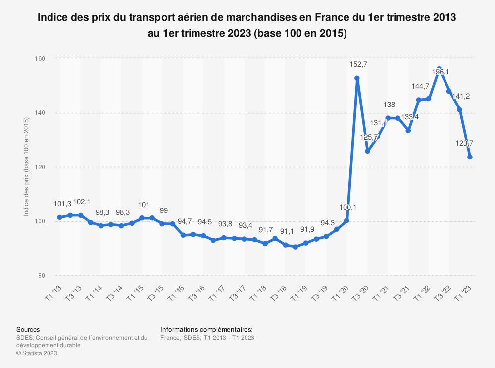 Statistique: Indice des prix du transport aérien de marchandises en France du troisième trimestre 2013 au quatrième trimestre 2018 (base 100 en 2015) | Statista