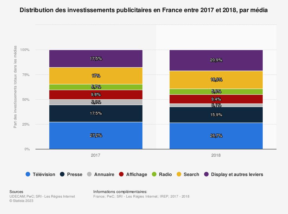 Statistique: Distribution des investissements publicitaires en France entre 2017 et 2018, par média | Statista