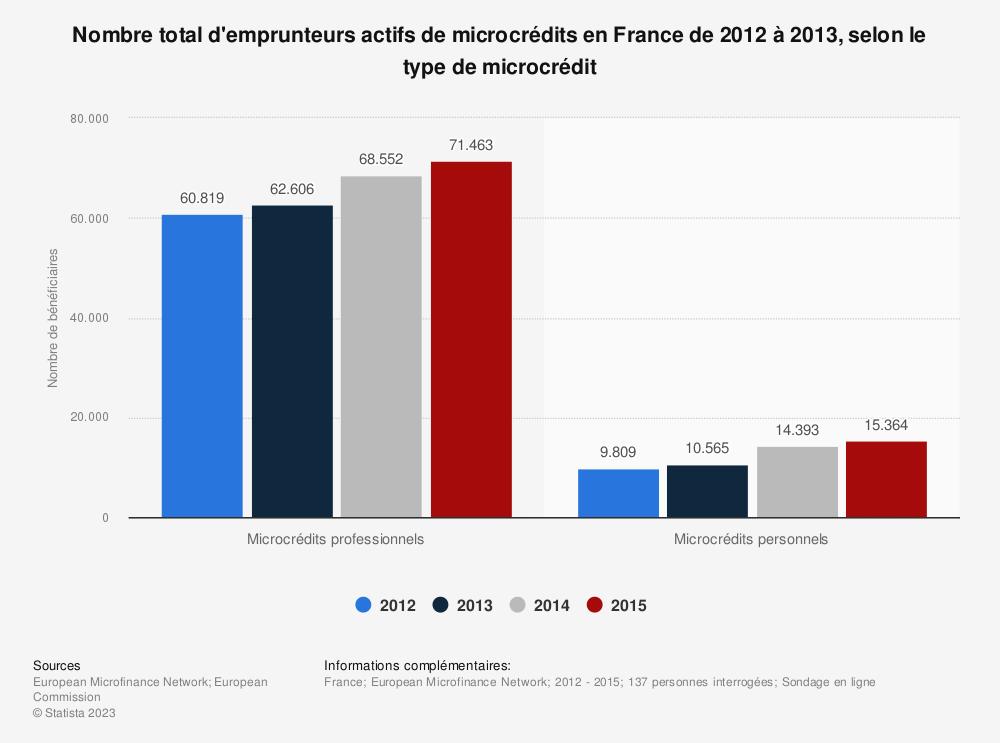 Statistique: Nombre total d'emprunteurs actifs de microcrédits en France de 2012 à 2013, selon le type de microcrédit | Statista