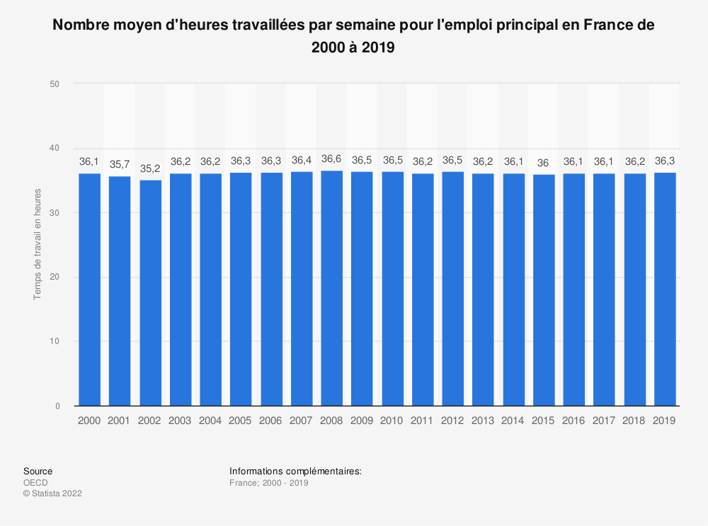 Statistique: Nombre moyen d'heures travaillées par semaine pour l'emploi principal en France de 2000 à 2018 | Statista