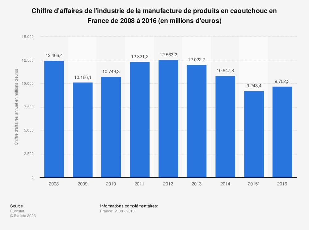 Statistique: Chiffre d'affaires de l'industrie de la manufacture de produits en caoutchouc en France de 2008 à 2016 (en millions d'euros) | Statista