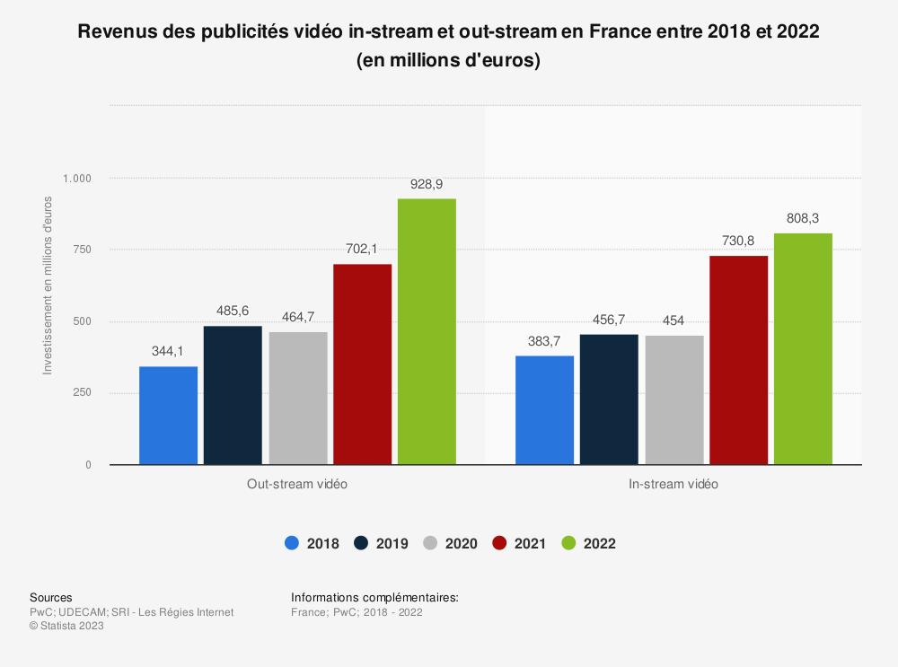 Statistique: Investissements en publicité vidéo in-stream et out-stream en France en 2014 et en 2018* (en millions d'euros) | Statista