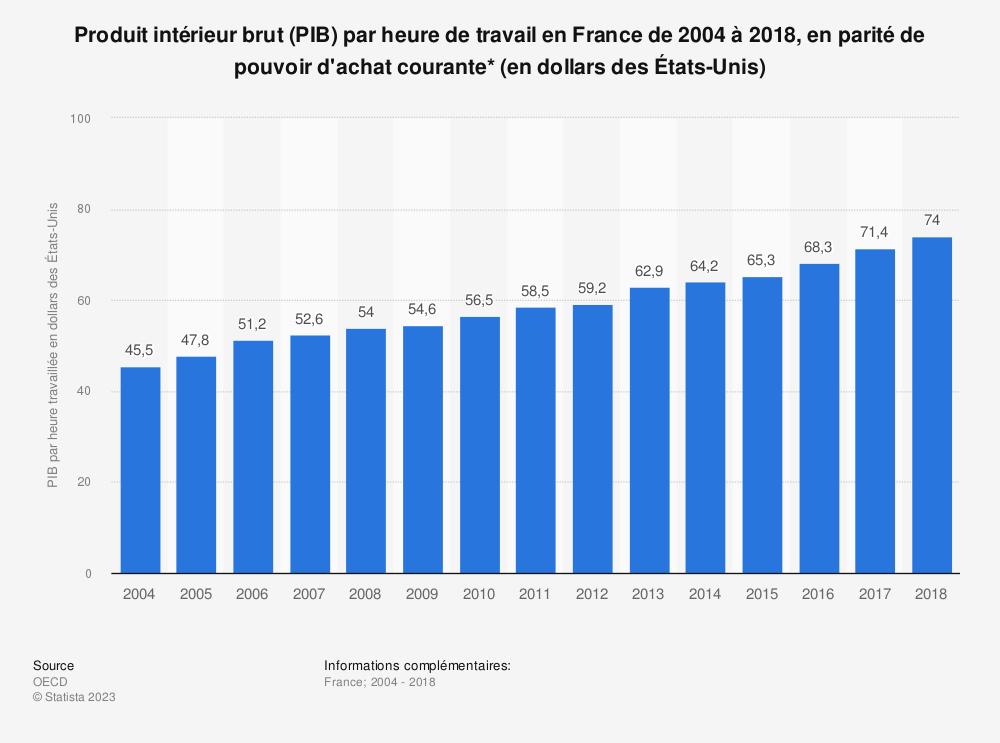 Statistique: Produit intérieur brut (PIB) par heure de travail en France de 2004 à 2018, en parité de pouvoir d'achat courante* (en dollars des États-Unis) | Statista