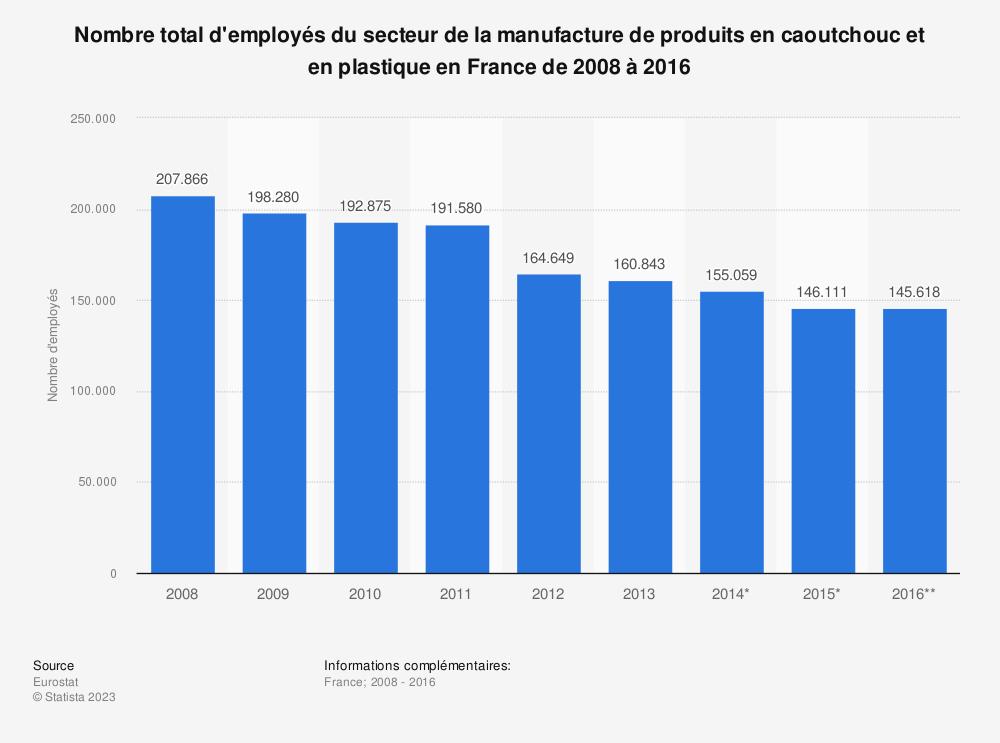 Statistique: Nombre total d'employés du secteur de la manufacture de produits en caoutchouc et en plastique en France de 2008 à 2016 | Statista