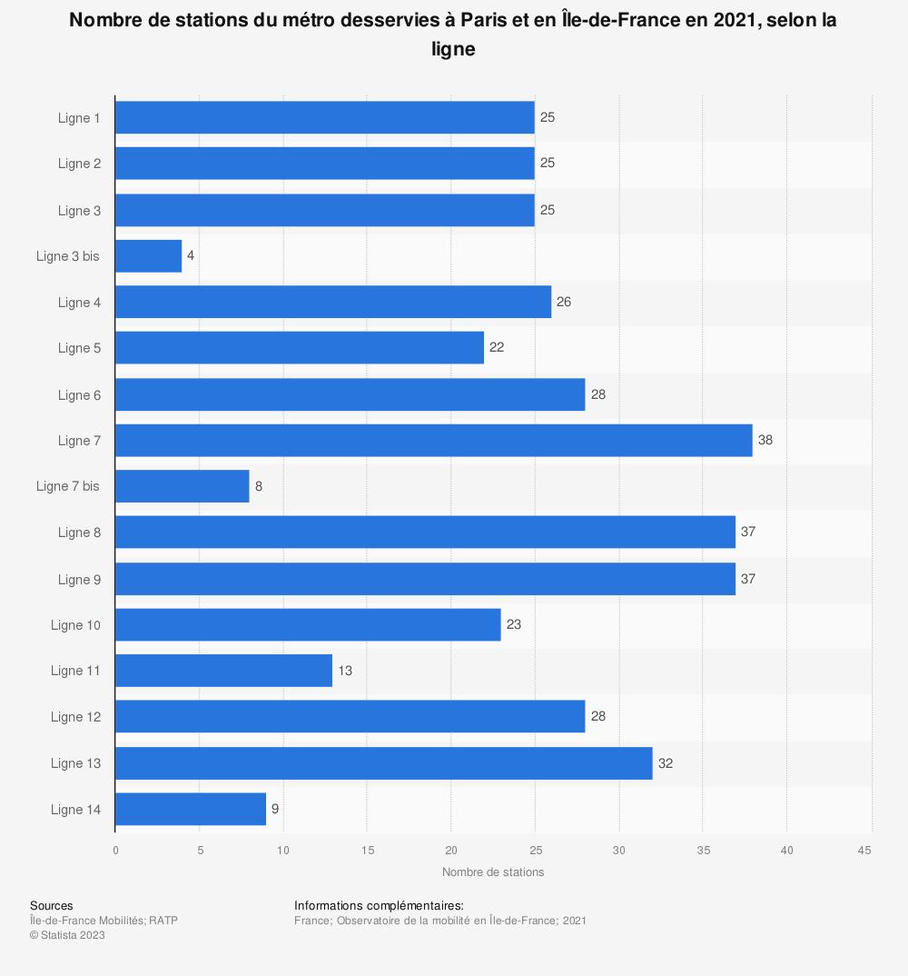 Statistique: Nombre de stations du métro desservies à Paris et en Île-de-France en 2016, par ligne | Statista