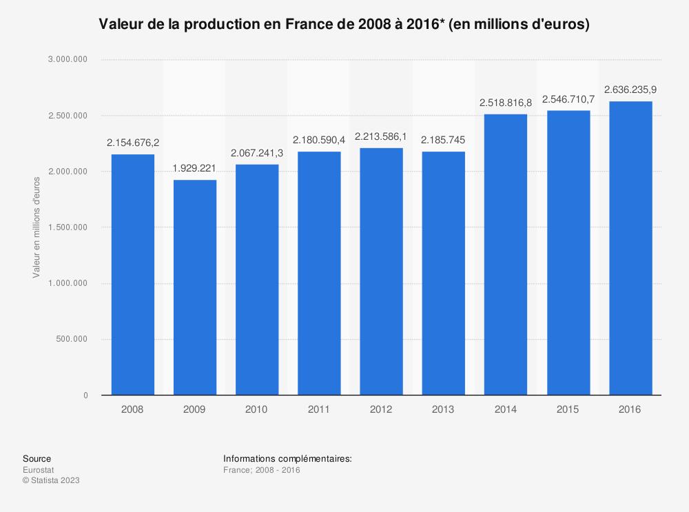 Statistique: Valeur de la production en France de 2008 à 2016* (en millions d'euros) | Statista