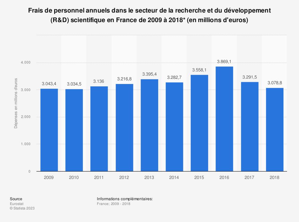 Statistique: Frais de personnel annuels dans le secteur de la recherche et du développement (R&D) scientifique en France de 2009 à 2016* (en millions d'euros) | Statista