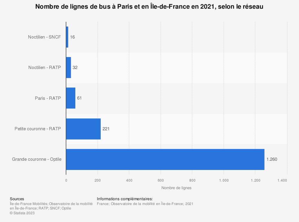 Statistique: Nombre de lignes de bus à Paris et en Île-de-France de 2009 à 2017, par réseau | Statista