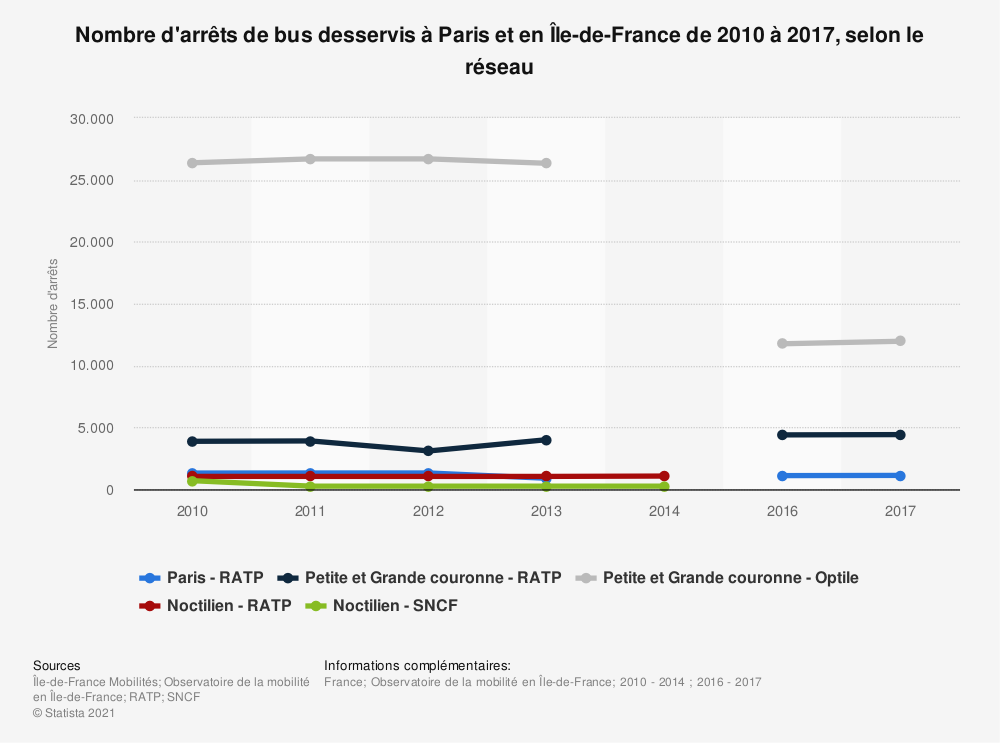 Statistique: Nombre d'arrêts de bus desservis à Paris et en Île-de-France de 2010 à 2017, selon le réseau | Statista