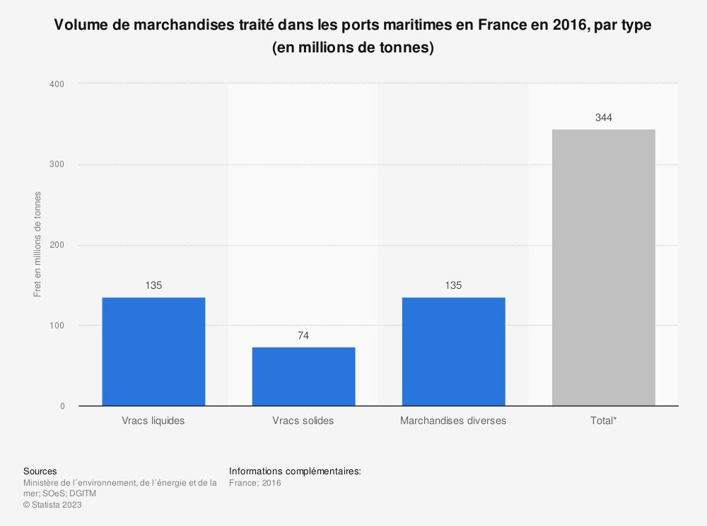Statistique: Volume de marchandises traité dans les ports maritimes en France en 2016, par type (en millions de tonnes) | Statista
