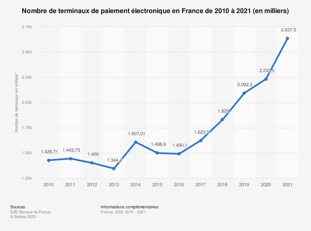 Statistique: Nombre de terminaux de paiement électronique en France de 2010 à 2018* (en milliers) | Statista