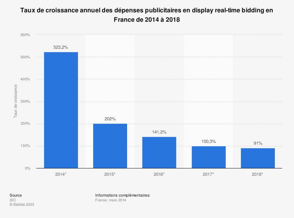 Statistique: Taux de croissance annuel des dépenses publicitaires en display real-time bidding en France de 2014 à 2018 | Statista